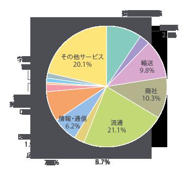 建築・不動産業8.7% 製造業2.7% 輸送9.8% 商社10.3% 流通21.1% 金融・保険8.7% 情報・通信6.2% 広告・旅行・ホテル7.6% 医療・福祉1.9% 協同組合・郵便・非営利0.5% 学校・塾1.1% 公務員1.1% その他サービス20.1%