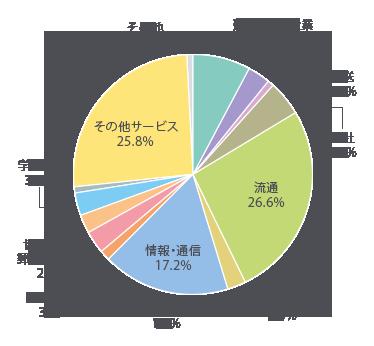 建築・不動産業7.8% 製造業3.1% 輸送0.8% 商社4.7% 流通26.6% 金融・保険2.3% 情報・通信17.2% 広告・旅行・ホテル1.6% 医療・福祉3.1% 協同組合・郵便・非営利2.3% 学校・塾3.1% 公務員0.8% その他サービス25.8% その他0.8%
